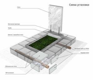 Схема установки памятника фото
